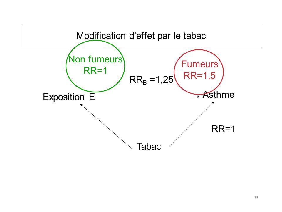 Modification deffet par le tabac Asthme Exposition E Tabac RR=1 RR B =1,25 Fumeurs RR=1,5 Non fumeurs RR=1 11