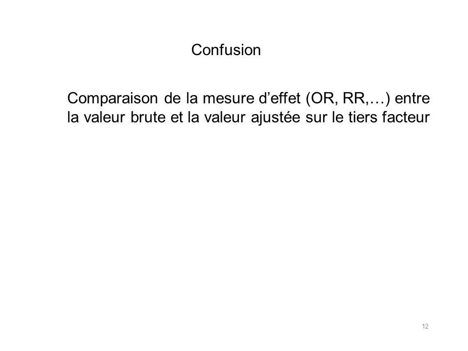 Confusion Comparaison de la mesure deffet (OR, RR,…) entre la valeur brute et la valeur ajustée sur le tiers facteur 12