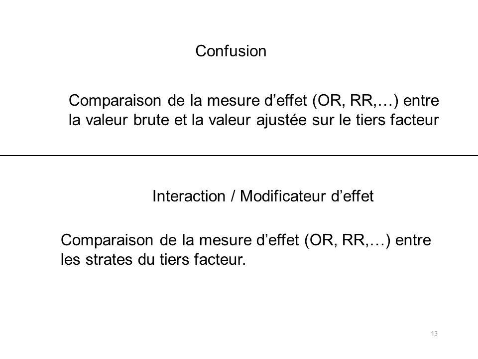 Confusion Comparaison de la mesure deffet (OR, RR,…) entre la valeur brute et la valeur ajustée sur le tiers facteur Comparaison de la mesure deffet (OR, RR,…) entre les strates du tiers facteur.