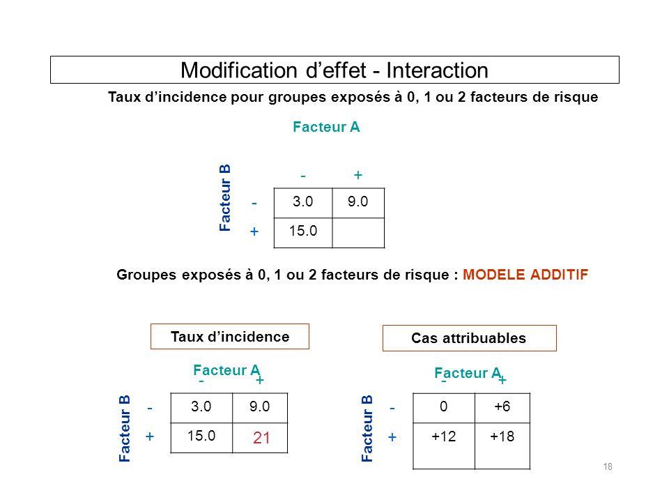 Modification deffet - Interaction -+ - 3.09.0 + 15.0 Facteur A Facteur B -+ - 3.09.0 + 15.0 Facteur A Facteur B -+ - 0+6 + +12+18 Facteur A Facteur B Taux dincidence pour groupes exposés à 0, 1 ou 2 facteurs de risque Groupes exposés à 0, 1 ou 2 facteurs de risque : MODELE ADDITIF Taux dincidence Cas attribuables 21 18