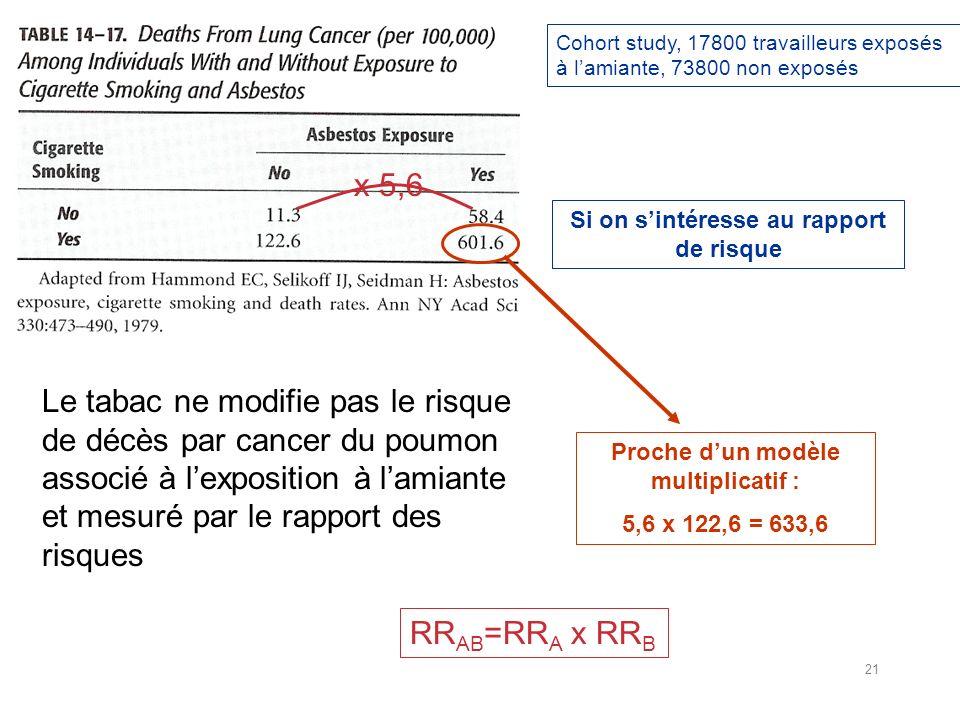 Cohort study, 17800 travailleurs exposés à lamiante, 73800 non exposés Si on sintéresse au rapport de risque Proche dun modèle multiplicatif : 5,6 x 122,6 = 633,6 x 5,6 Le tabac ne modifie pas le risque de décès par cancer du poumon associé à lexposition à lamiante et mesuré par le rapport des risques RR AB =RR A x RR B 21