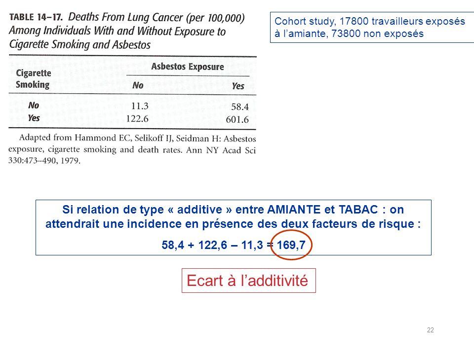 Cohort study, 17800 travailleurs exposés à lamiante, 73800 non exposés Si relation de type « additive » entre AMIANTE et TABAC : on attendrait une incidence en présence des deux facteurs de risque : 58,4 + 122,6 – 11,3 = 169,7 Ecart à ladditivité 22