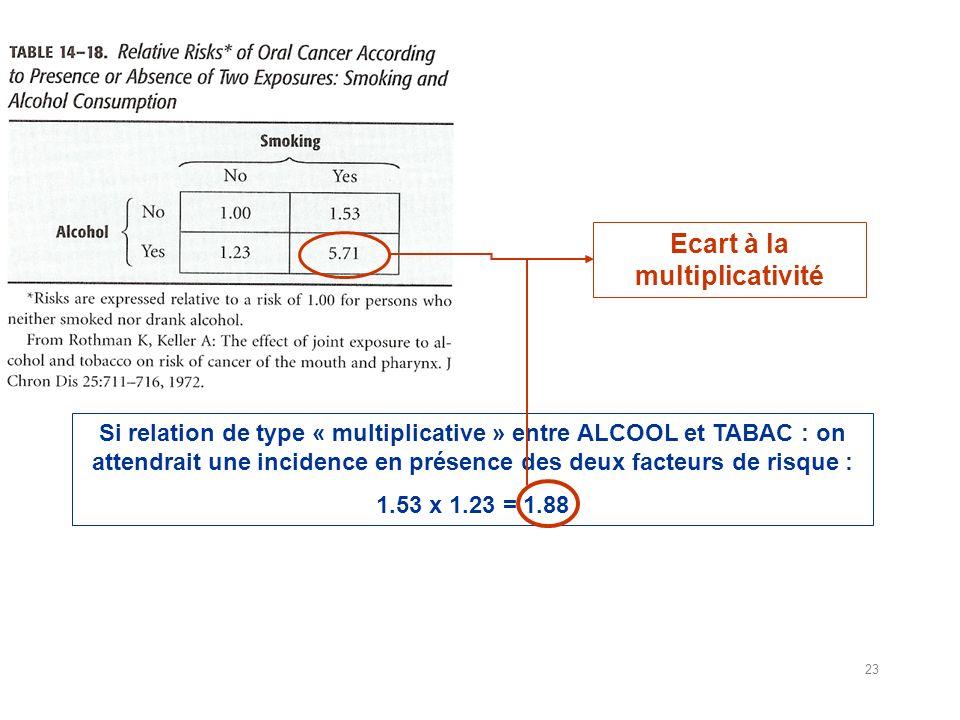 Si relation de type « multiplicative » entre ALCOOL et TABAC : on attendrait une incidence en présence des deux facteurs de risque : 1.53 x 1.23 = 1.88 Ecart à la multiplicativité 23