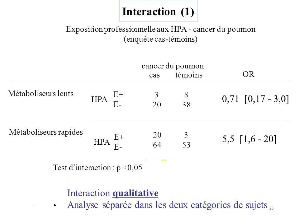Interaction (1) Interaction qualitative Analyse séparée dans les deux catégories de sujets Métaboliseurs lents Métaboliseurs rapides Exposition professionnelle aux HPA - cancer du poumon (enquête cas-témoins) E+ E- E+ E- cas témoins OR 3 20 8 38 0,71 [0,17 - 3,0] 20 64 3 53 5,5 [1,6 - 20] Test dinteraction : p <0,05 HPA cancer du poumon 26