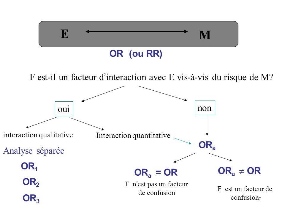 OR a OR a = OR OR a OR F nest pas un facteur de confusion F est un facteur de confusion OR 1 OR 2 OR 3 Analyse séparée E M F est-il un facteur dinteraction avec E vis-à-vis du risque de M.