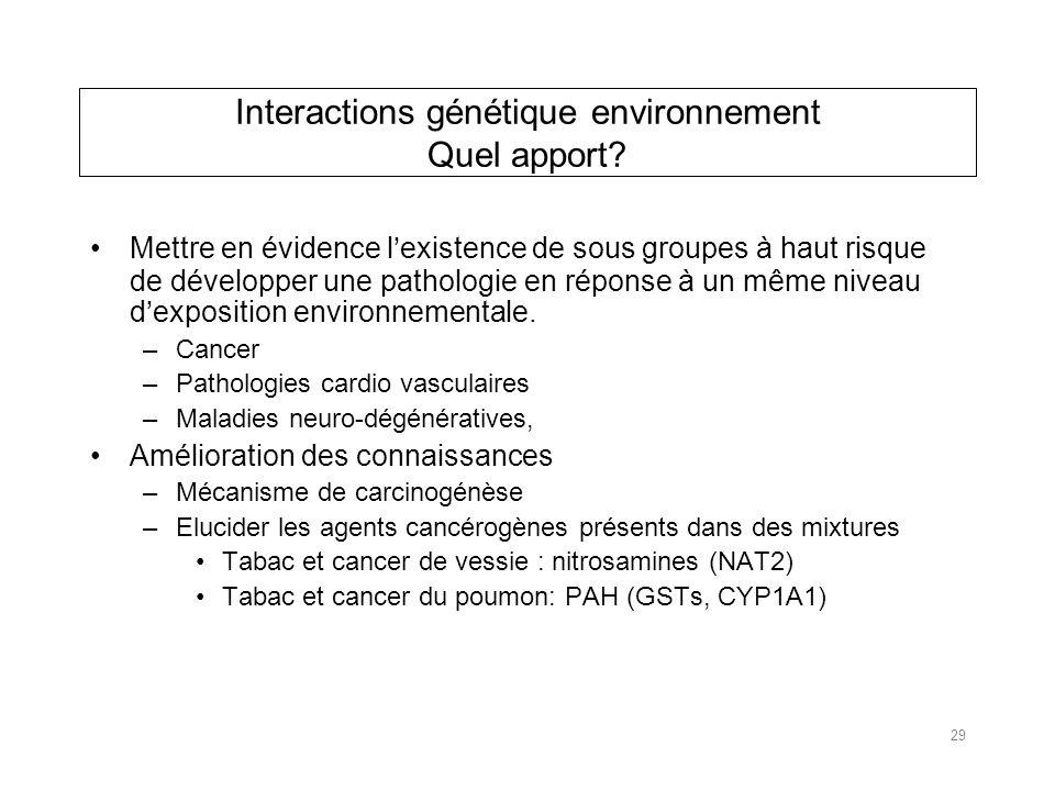 Interactions génétique environnement Quel apport.