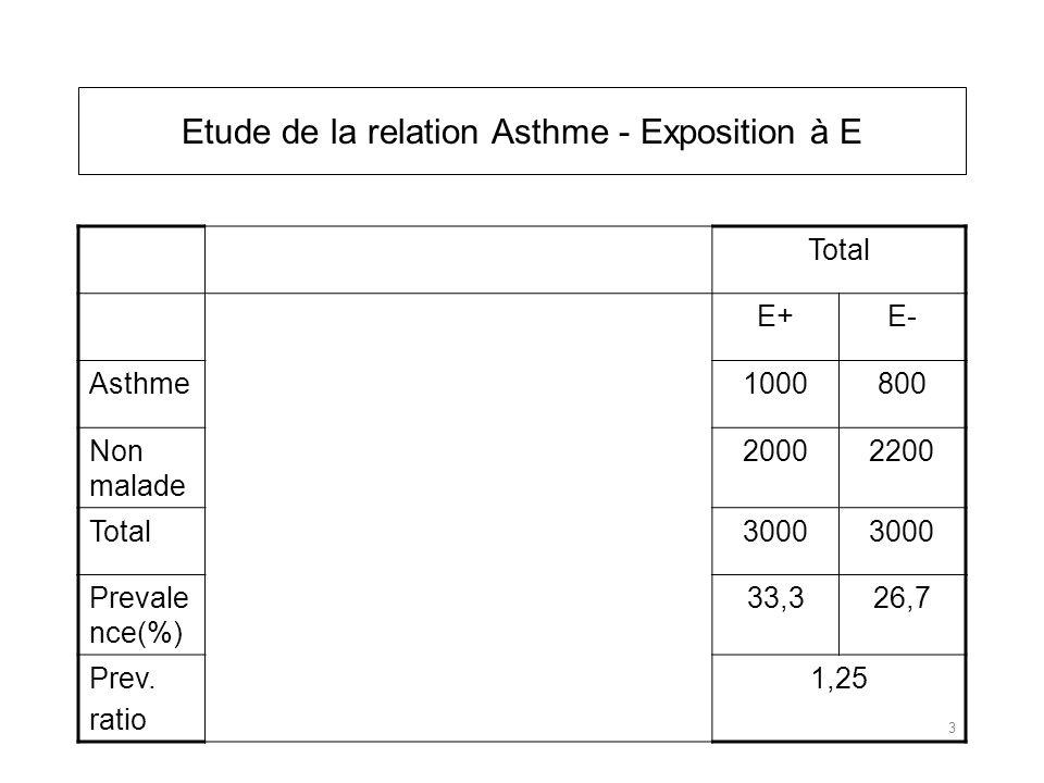 Etude de la relation Asthme - Exposition à E Total E+E- Asthme1000800 Non malade 20002200 Total3000 Prevale nce(%) 33,326,7 Prev.