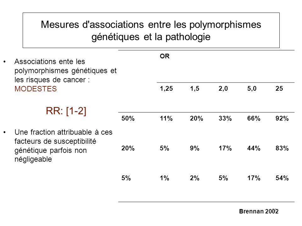 Mesures d associations entre les polymorphismes génétiques et la pathologie Associations ente les polymorphismes génétiques et les risques de cancer : MODESTES Une fraction attribuable à ces facteurs de susceptibilité génétique parfois non négligeable RR: [1-2] OR 1,251,52,05,025 50%11%20%33%66%92% 20%5%9%17%44%83% 5%1%2%5%17%54% Prévalence Brennan 2002 38