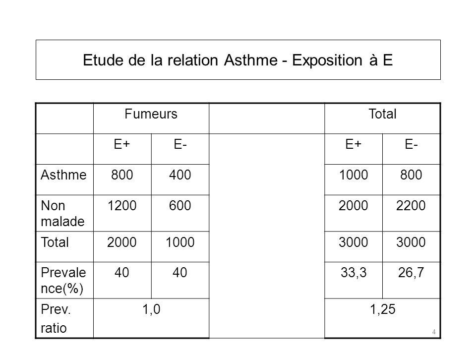FumeursTotal E+E-E+E- Asthme8004001000800 Non malade 120060020002200 Total200010003000 Prevale nce(%) 40 33,326,7 Prev.
