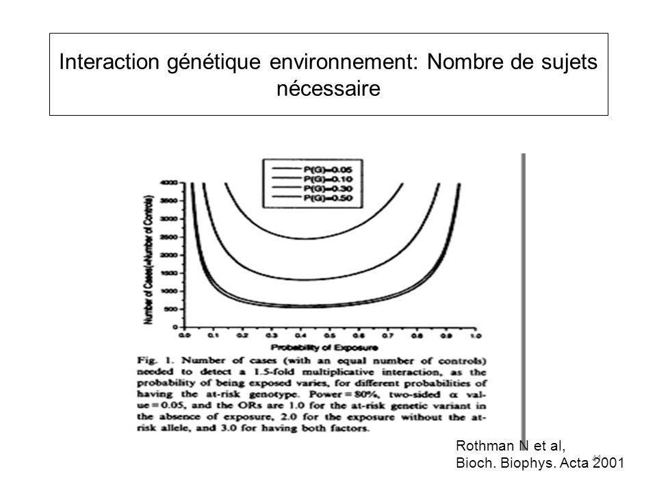 Interaction génétique environnement: Nombre de sujets nécessaire Rothman N et al, Bioch.