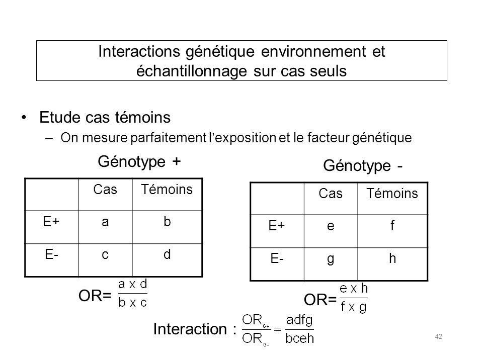 Interactions génétique environnement et échantillonnage sur cas seuls Etude cas témoins –On mesure parfaitement lexposition et le facteur génétique CasTémoins E+ab E-cd Génotype + OR= CasTémoins E+ef E-gh Génotype - OR= Interaction : 42