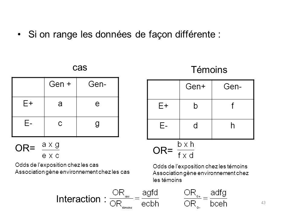 Si on range les données de façon différente : Gen +Gen- E+ae E-cg cas Gen+Gen- E+bf E-dh Témoins OR= Odds de lexposition chez les cas Association gène environnement chez les cas OR= Odds de lexposition chez les témoins Association gène environnement chez les témoins Interaction : 43