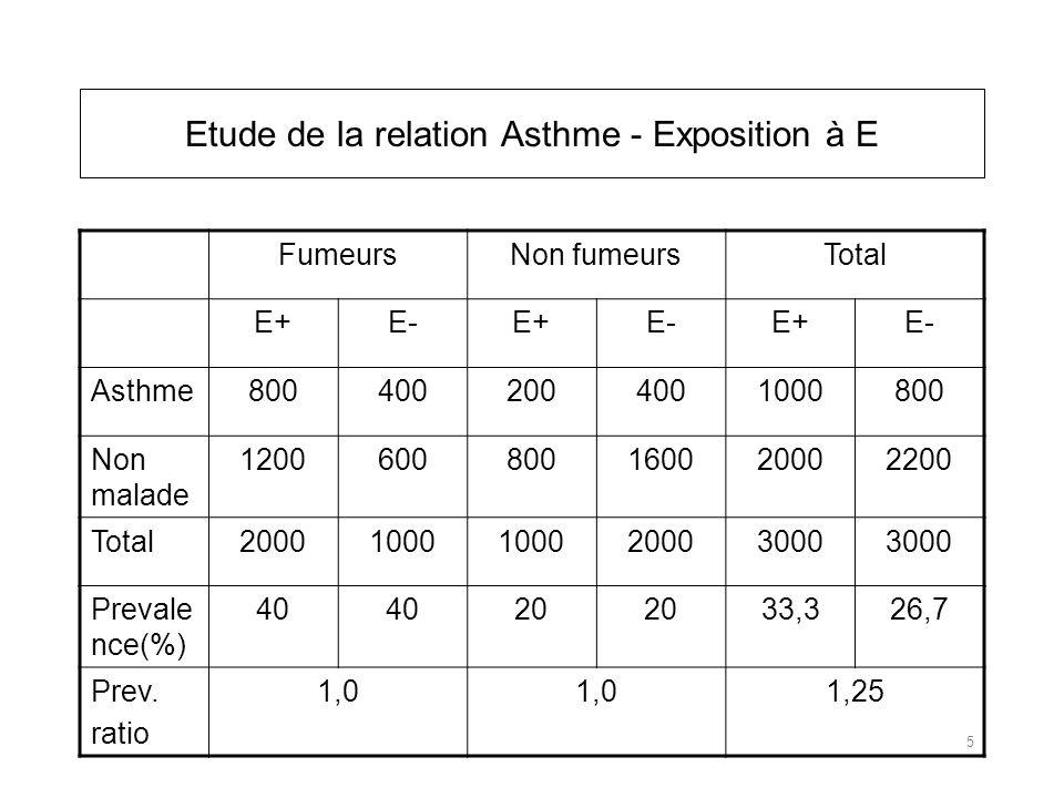 FumeursNon fumeursTotal E+E-E+E-E+E- Asthme8004002004001000800 Non malade 1200600800160020002200 Total20001000 20003000 Prevale nce(%) 40 20 33,326,7 Prev.