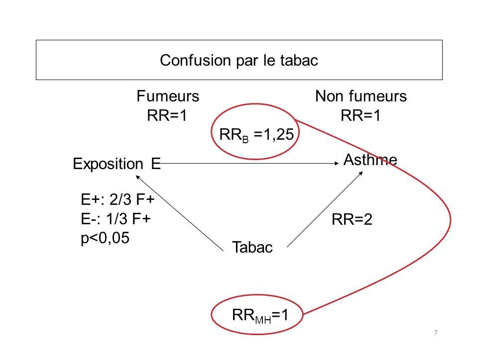 Confusion par le tabac Asthme Exposition E Tabac RR=2 RR B =1,25 Fumeurs RR=1 Non fumeurs RR=1 RR MH =1 E+: 2/3 F+ E-: 1/3 F+ p<0,05 7