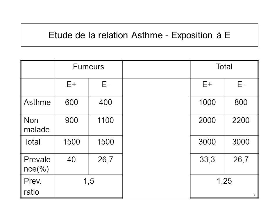 FumeursTotal E+E-E+E- Asthme6004001000800 Non malade 900110020002200 Total1500 3000 Prevale nce(%) 4026,733,326,7 Prev.