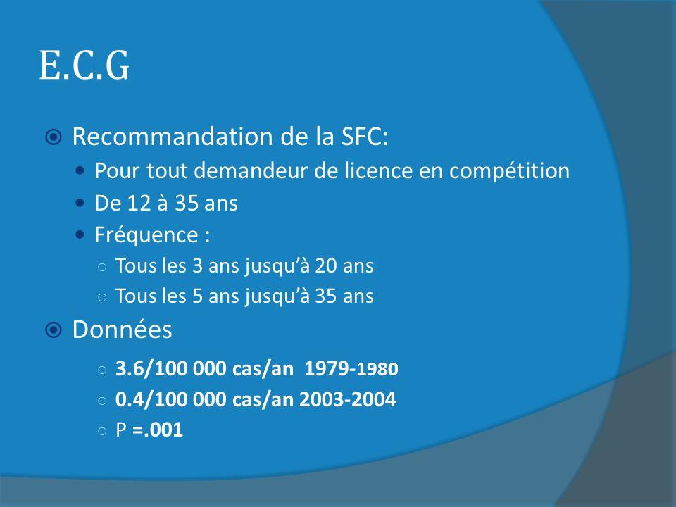 E.C.G Recommandation de la SFC: Pour tout demandeur de licence en compétition De 12 à 35 ans Fréquence : Tous les 3 ans jusquà 20 ans Tous les 5 ans jusquà 35 ans Données 3.6/100 000 cas/an 1979- 1980 0.4/100 000 cas/an 2003-2004 P =.001