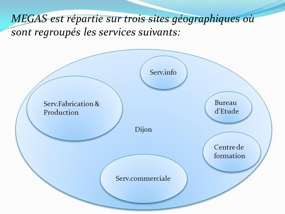 MEGAS est répartie sur trois sites géographiques où sont regroupés les services suivants: Dijon Bureau dEtude Centre de formation Serv.commerciale Serv.Fabrication & Production Serv.info