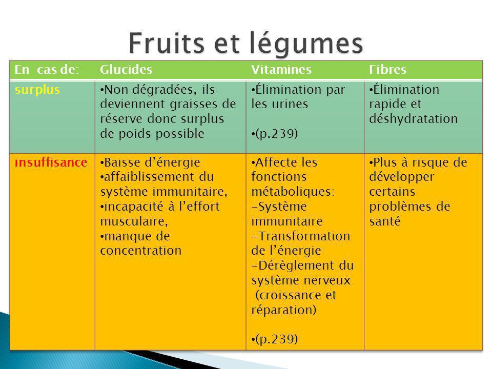 Il ne suffit pas de respecter le nombre de portions recommandé, il faut varier les aliments pour sassurer un équilibre dans lapport vitaminique Il faut également faire attention aux aliments trop riches en glucides (fructose)