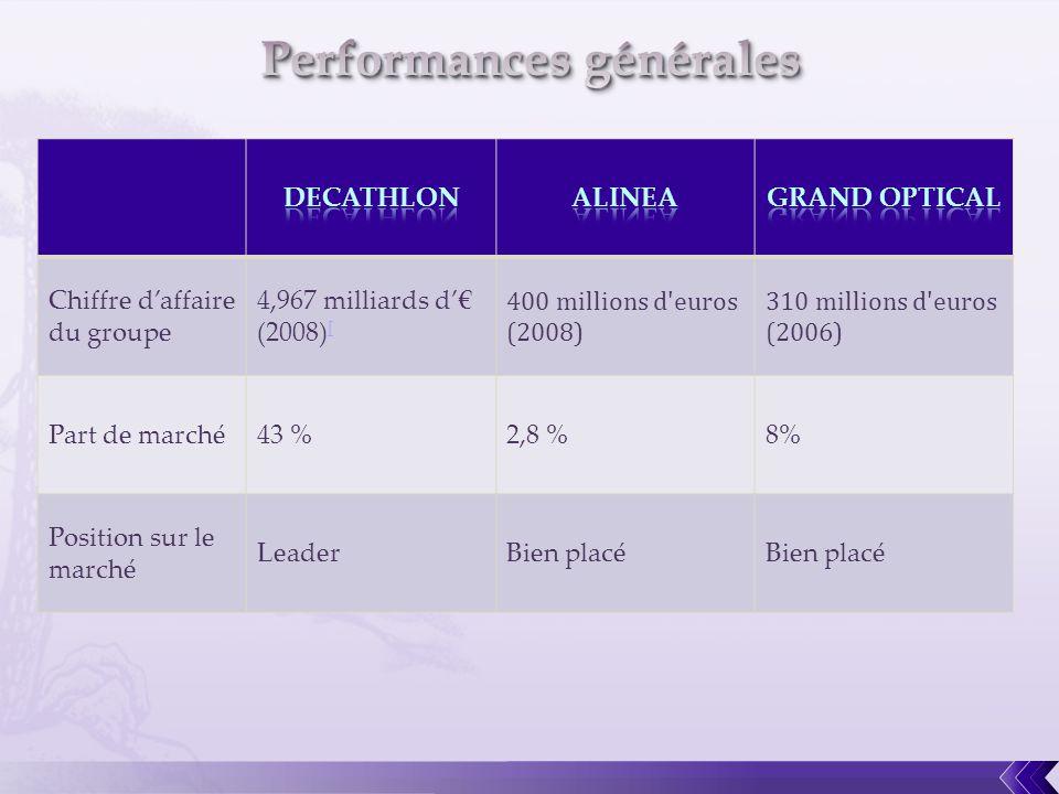 Chiffre daffaire du groupe 4,967 milliards d (2008) [ [ 400 millions d'euros (2008) 310 millions d'euros (2006) Part de marché43 %2,8 %8% Position sur
