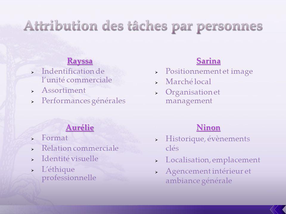 Rayssa Indentification de lunité commerciale Assortiment Performances généralesSarina Positionnement et image Marché local Organisation et management