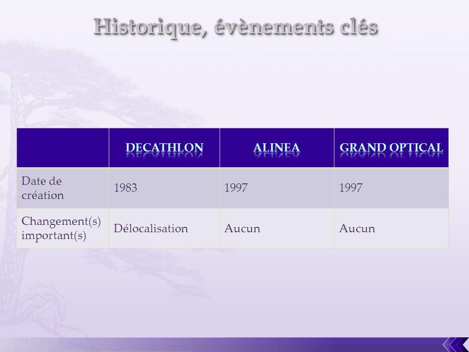 Date de création 19831997 Changement(s) important(s) DélocalisationAucun