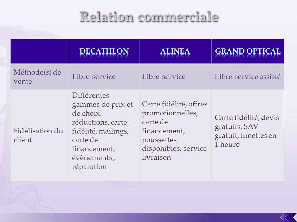 Méthode(s) de vente Libre-service Libre-service assisté Fidélisation du client Différentes gammes de prix et de choix, réductions, carte fidélité, mai