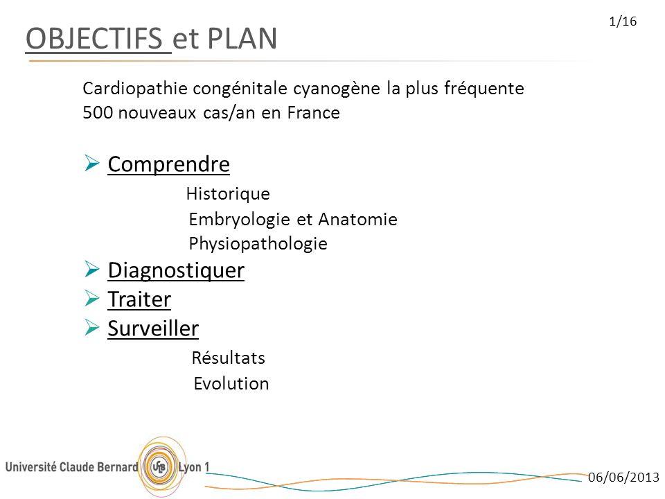 OBJECTIFS et PLAN Cardiopathie congénitale cyanogène la plus fréquente 500 nouveaux cas/an en France Comprendre Historique Embryologie et Anatomie Phy