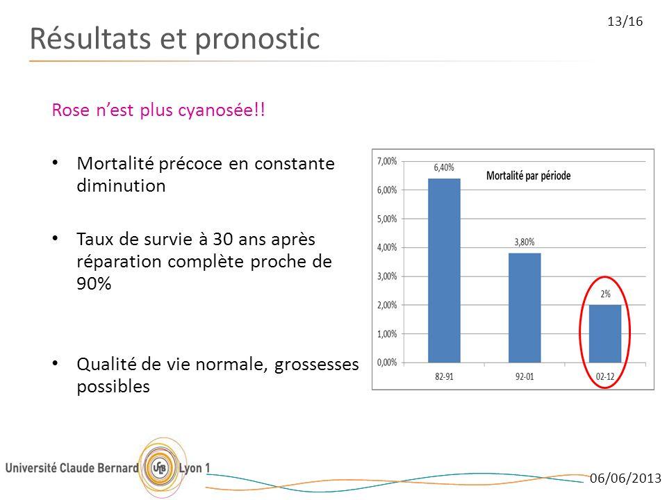06/06/2013 13/16 Résultats et pronostic Rose nest plus cyanosée!! Mortalité précoce en constante diminution Taux de survie à 30 ans après réparation c