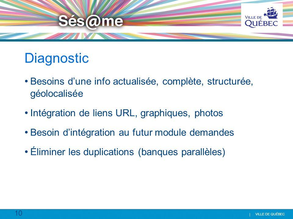 10 VILLE DE QUÉBEC Diagnostic Besoins dune info actualisée, complète, structurée, géolocalisée Intégration de liens URL, graphiques, photos Besoin din
