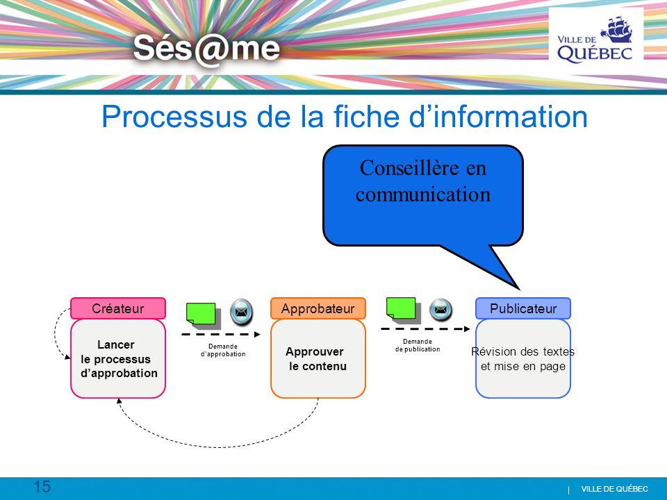 15 VILLE DE QUÉBEC Processus de la fiche dinformation Lancer le processus dapprobation Approuver le contenu Révision des textes et mise en page Créate