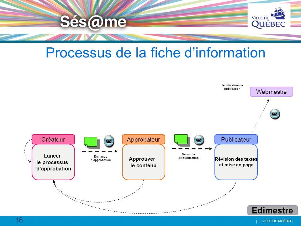 16 VILLE DE QUÉBEC Processus de la fiche dinformation Lancer le processus dapprobation Approuver le contenu Révision des textes et mise en page Créate