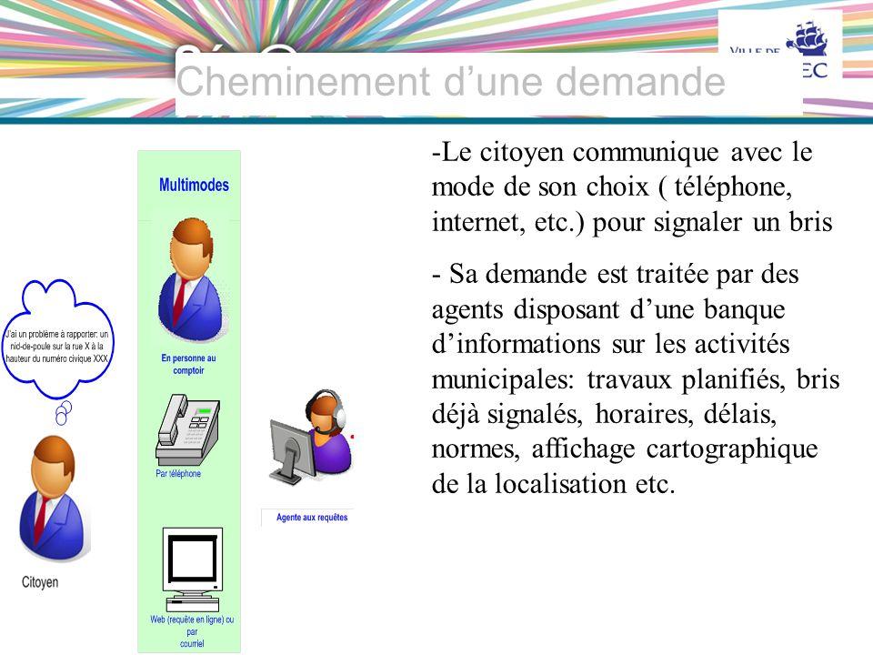 23 VILLE DE QUÉBEC Cheminement dune demande -Le citoyen communique avec le mode de son choix ( téléphone, internet, etc.) pour signaler un bris - Sa d
