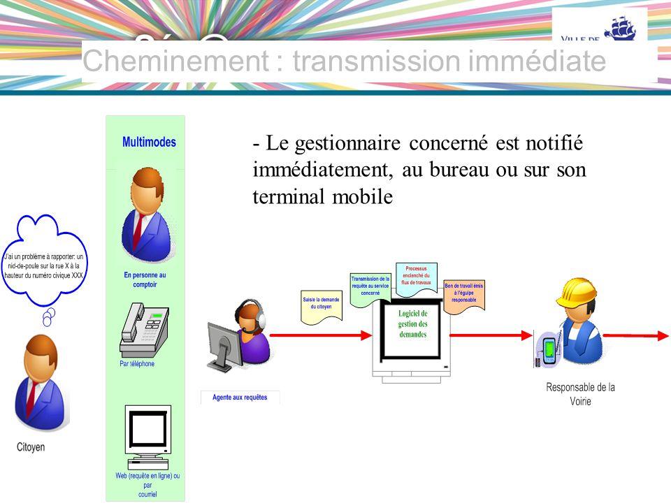 25 VILLE DE QUÉBEC Cheminement : transmission immédiate - Le gestionnaire concerné est notifié immédiatement, au bureau ou sur son terminal mobile