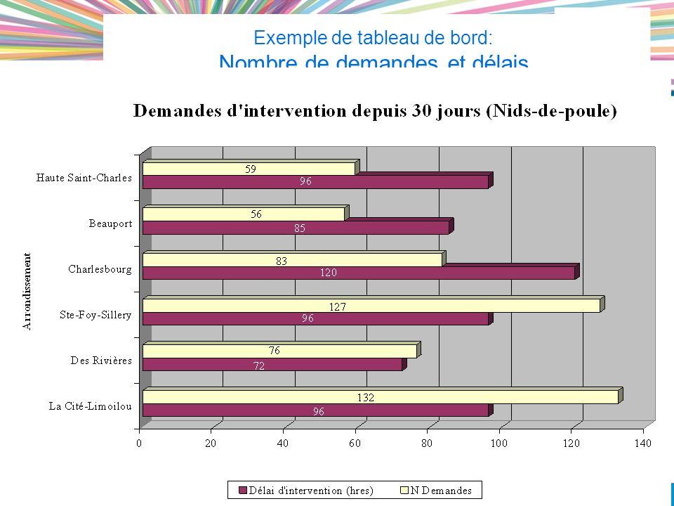 34 VILLE DE QUÉBEC Exemple de tableau de bord: Nombre de demandes et délais