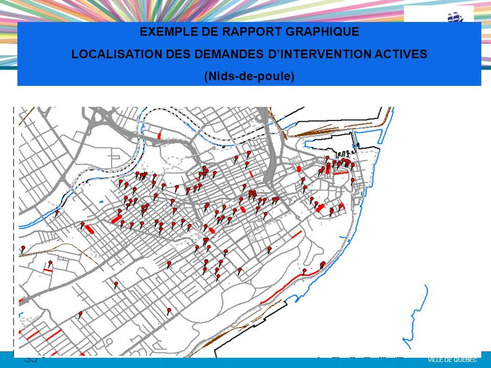 35 VILLE DE QUÉBEC EXEMPLE DE RAPPORT GRAPHIQUE LOCALISATION DES DEMANDES DINTERVENTION ACTIVES (Nids-de-poule)