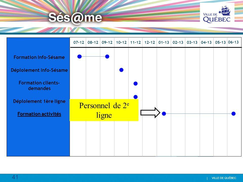 41 VILLE DE QUÉBEC Formation Info-Sésame Déploiement Info-Sésame Formation clients- demandes Déploiement 1ère ligne Formation activités 07-1208-1209-1