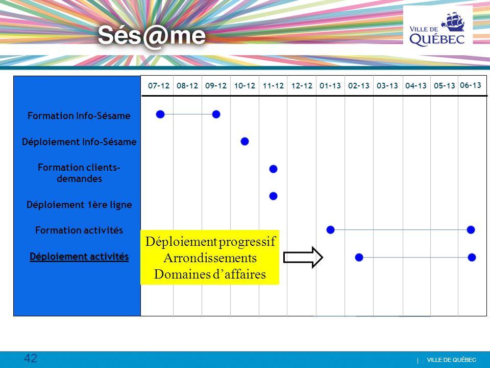 42 VILLE DE QUÉBEC Formation Info-Sésame Déploiement Info-Sésame Formation clients- demandes Déploiement 1ère ligne Formation activités Déploiement ac