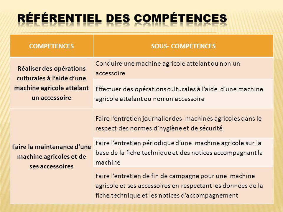 COMPETENCESSOUS- COMPETENCES Réaliser des opérations culturales à laide dune machine agricole attelant un accessoire Conduire une machine agricole att