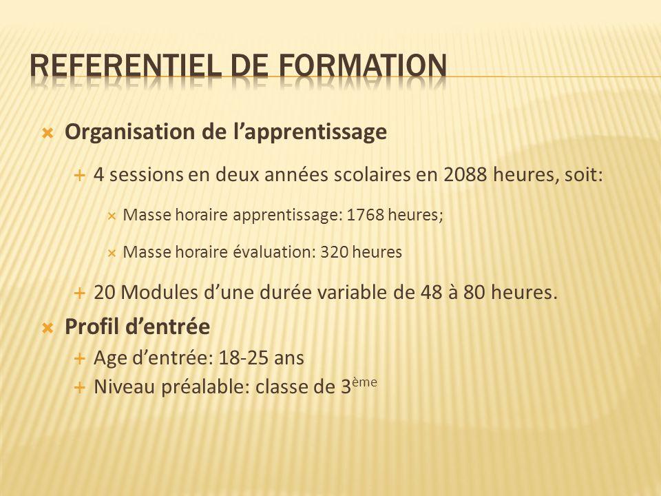 Organisation de lapprentissage 4 sessions en deux années scolaires en 2088 heures, soit: Masse horaire apprentissage: 1768 heures; Masse horaire évaluation: 320 heures 20 Modules dune durée variable de 48 à 80 heures.
