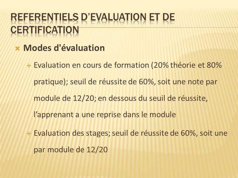 Modes d évaluation Evaluation en cours de formation (20% théorie et 80% pratique); seuil de réussite de 60%, soit une note par module de 12/20; en dessous du seuil de réussite, lapprenant a une reprise dans le module Evaluation des stages; seuil de réussite de 60%, soit une par module de 12/20