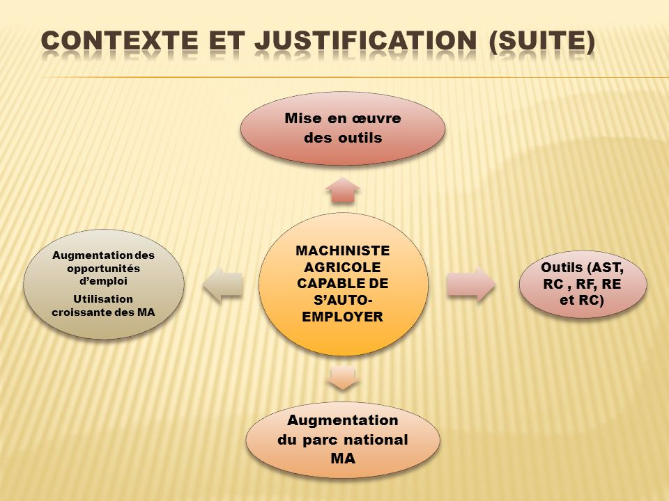 MACHINISTE AGRICOLE CAPABLE DE SAUTO- EMPLOYER Mise en œuvre des outils Outils (AST, RC, RF, RE et RC) Augmentation du parc national MA Augmentation d