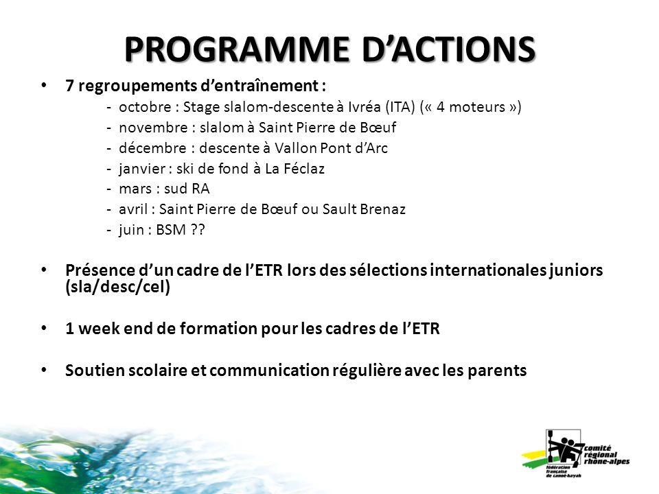 PROGRAMME DACTIONS 7 regroupements dentraînement : - octobre : Stage slalom-descente à Ivréa (ITA) (« 4 moteurs ») - novembre : slalom à Saint Pierre