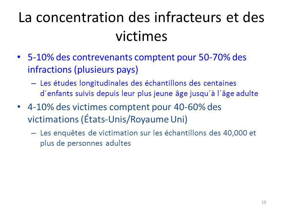 19 La concentration des infracteurs et des victimes 5-10% des contrevenants comptent pour 50-70% des infractions (plusieurs pays) – Les études longitudinales des échantillons des centaines d´enfants suivis depuis leur plus jeune âge jusqu´à l´âge adulte 4-10% des victimes comptent pour 40-60% des victimations (États-Unis/Royaume Uni) – Les enquêtes de victimation sur les échantillons des 40,000 et plus de personnes adultes