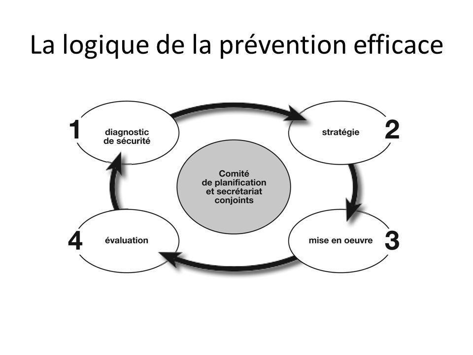 La logique de la prévention efficace