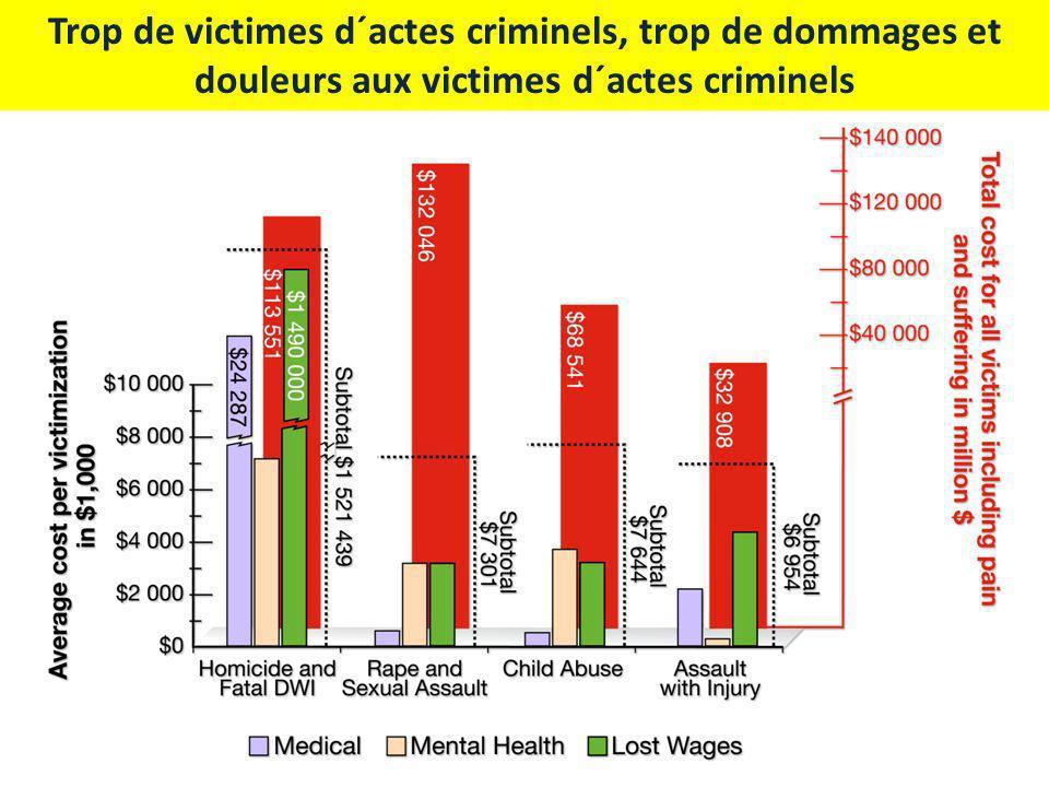 Trop de victimes d´actes criminels, trop de dommages et douleurs aux victimes d´actes criminels