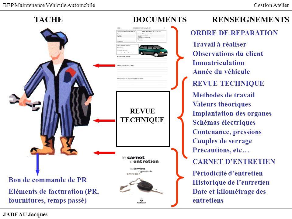 BEP Maintenance Véhicule AutomobileGestion Atelier JADEAU Jacques DOCUMENTSRENSEIGNEMENTS ORDRE DE REPARATION Travail à réaliser Observations du clien