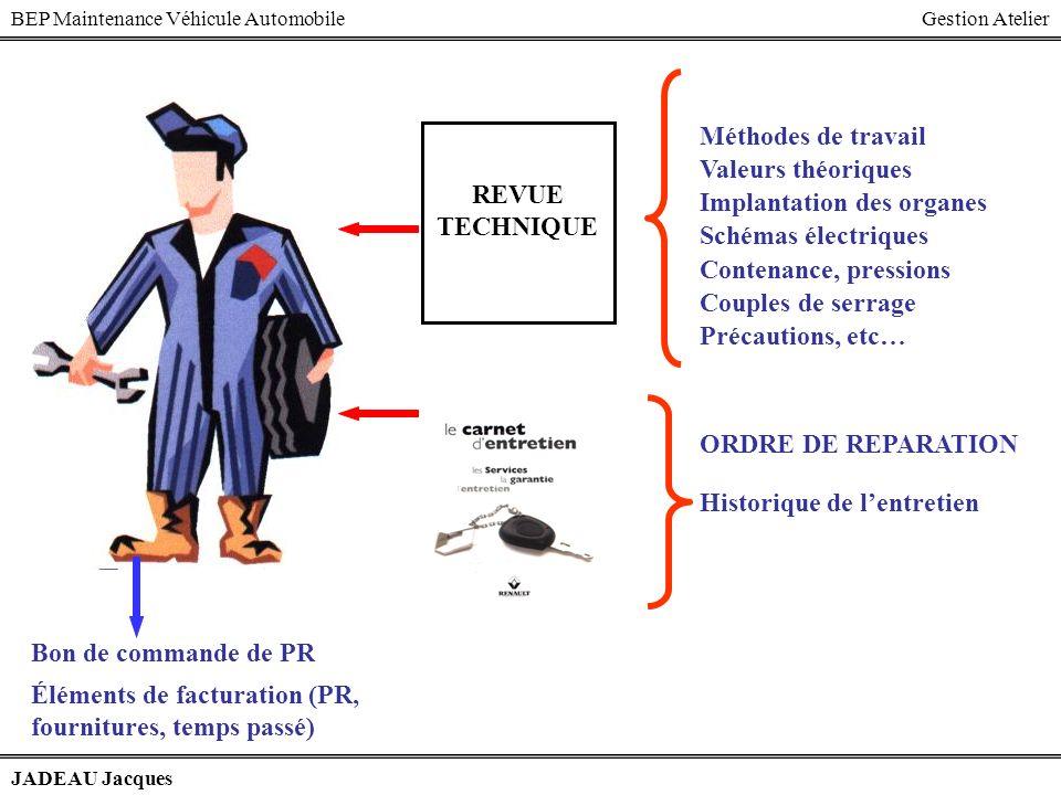 BEP Maintenance Véhicule AutomobileGestion Atelier JADEAU Jacques Méthodes de travail Valeurs théoriques Implantation des organes Schémas électriques