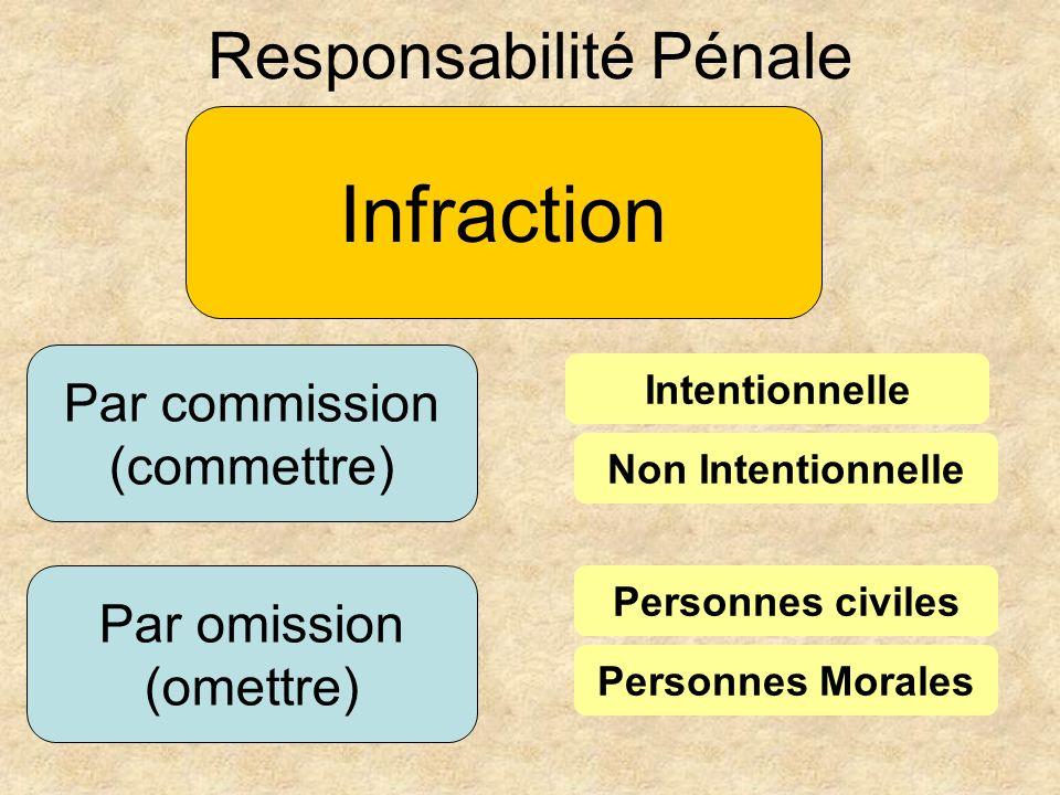 Par commission (commettre) Responsabilité Pénale Infraction Par omission (omettre) Intentionnelle Non Intentionnelle Personnes civiles Personnes Moral
