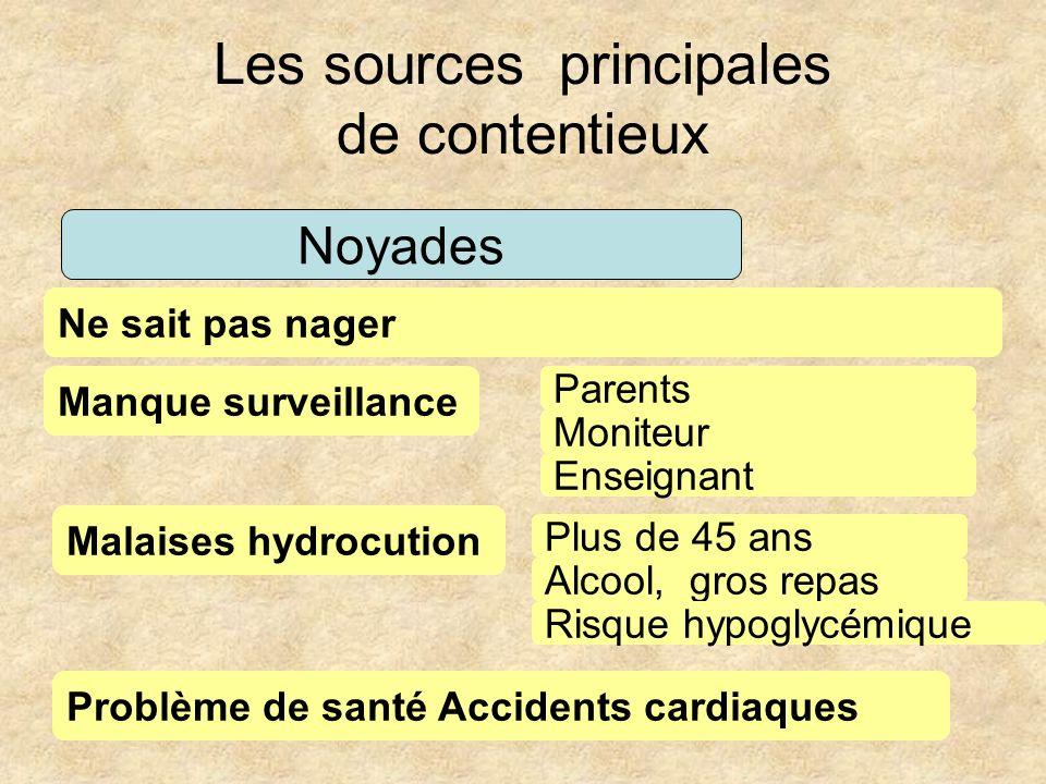 Les sources principales de contentieux Noyades Ne sait pas nager Manque surveillance Parents Moniteur Enseignant Malaises hydrocution Plus de 45 ans A