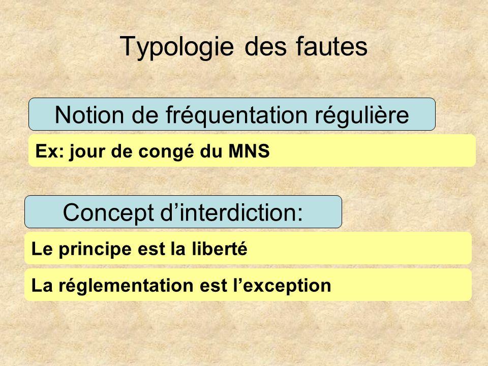 Typologie des fautes Notion de fréquentation régulière Concept dinterdiction: Le principe est la liberté Ex: jour de congé du MNS La réglementation es